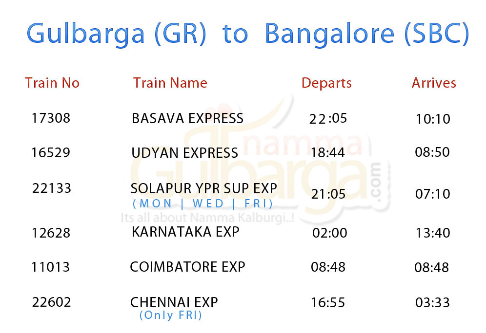 Gulbarga-to-Bangalore-train-timings