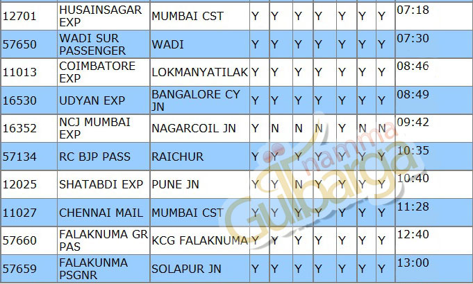 Train Timings Gulbarga