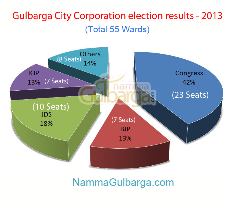 Gulbarga election results