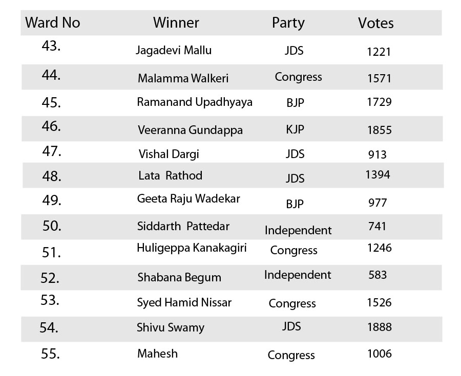 Ward wise election results gulbarga