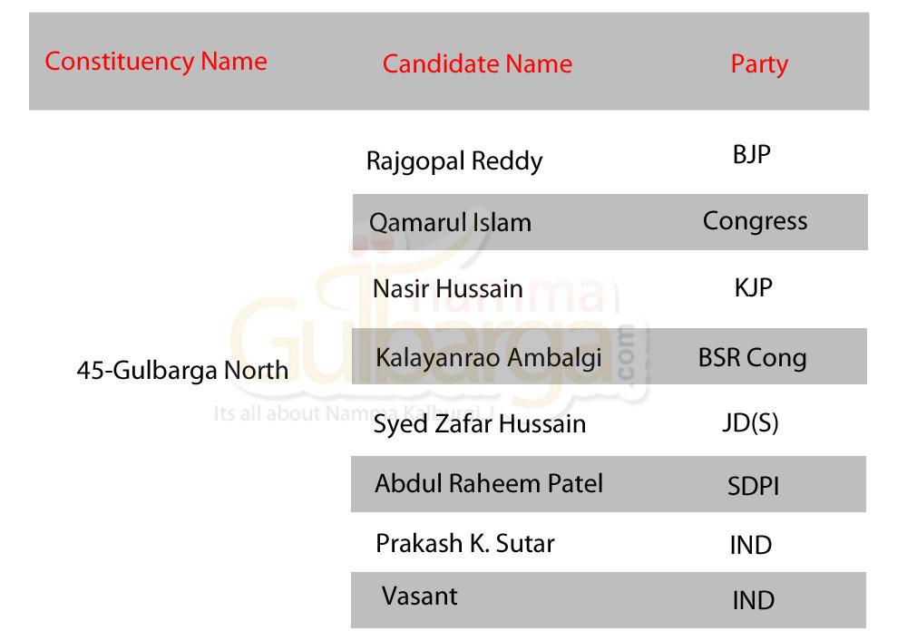 Gulbarga North Candidates