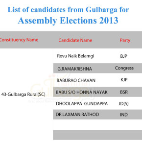 List of candidates from Gulbarga for Assembly elections 2013