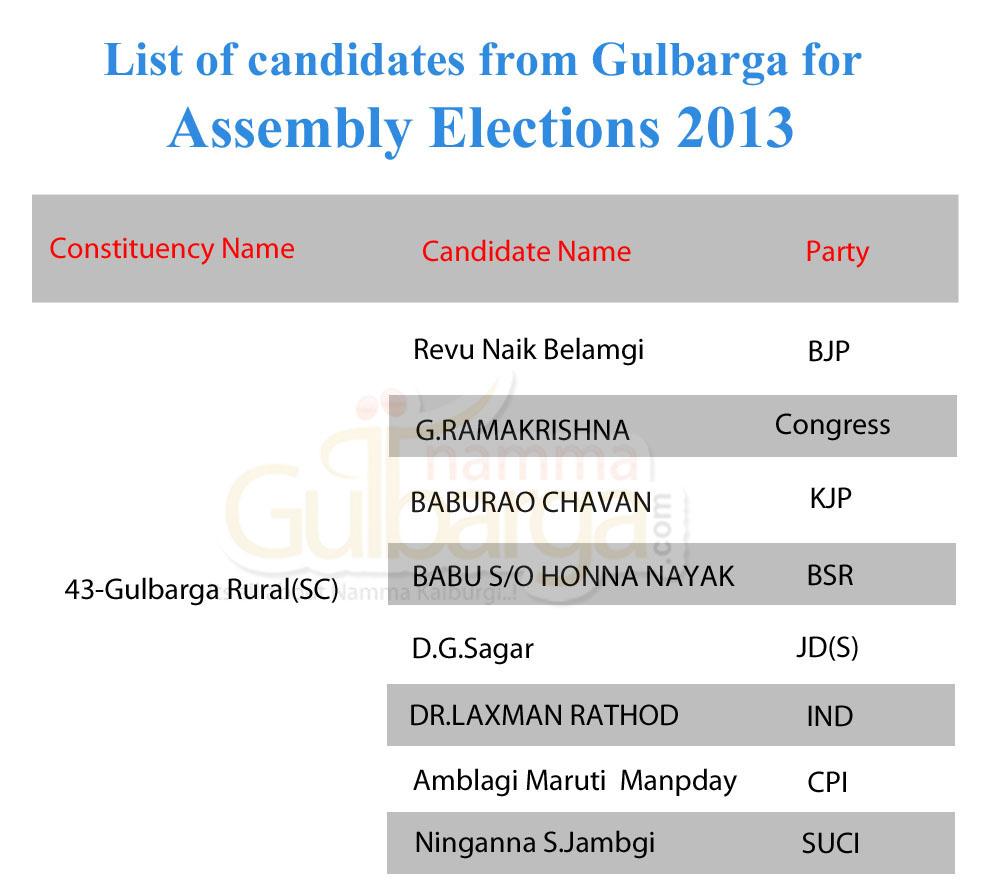 Gulbarga Rural Candidates