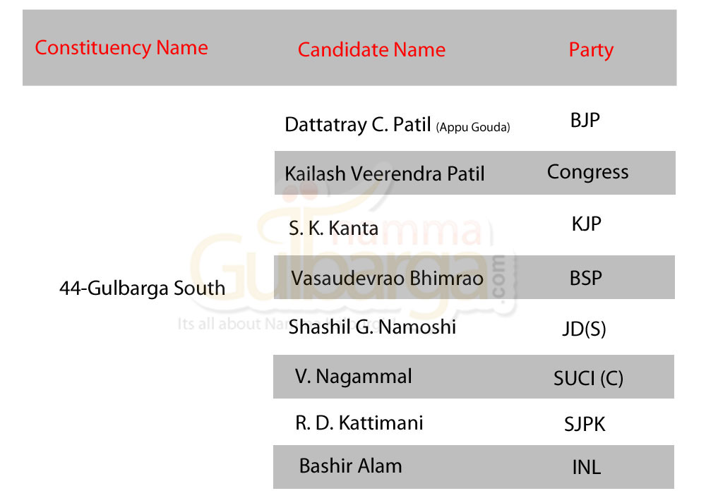 Gulbarga South  Candidates
