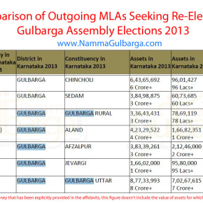 Asset comparison of re contesting MLAs from Gulbarga district