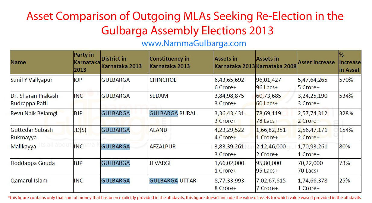 Gulbarga district MLAs