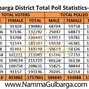 63.72% voter turnout in Gulbarga District