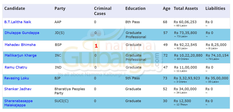 Gulbarga candidate details