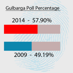 Half of Gulbarga didn't vote,  57.90 p.c voter turnout in Gulbarga