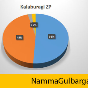 Kalaburagi ZP elections : BJP has managed to get a clear majority in the Zilla Panchayat elections.