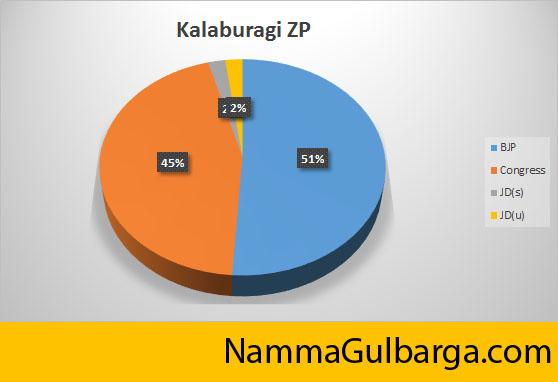 Kalaburagi_Zp